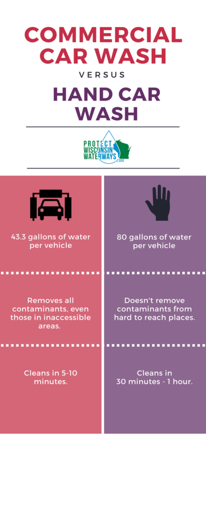 Laser Car Wash vs. Hand Washing